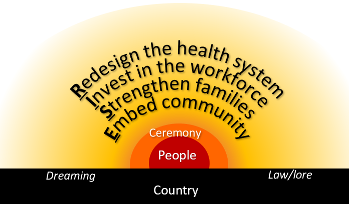 """Redesign the health system. Invest in the workforce. Strengthen families. Embed community."