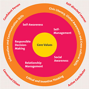 singapores core values for learning