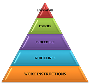 describe the legislation guidelines policies and This procedure provides general guidance on legislative compliance responsibilities to ensure that the director-general, as the accountable officer, can be satisfied that all measures are.