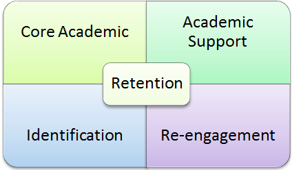 four quadrant graphic with the words core academic, academic support, identification and re-engagement